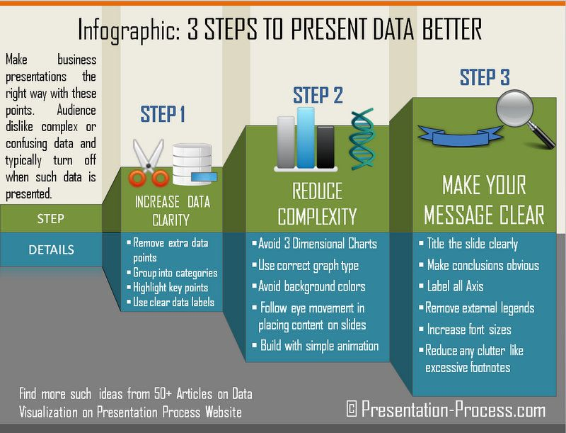 Infographic on how to present data better in PowerPoint | Social ...