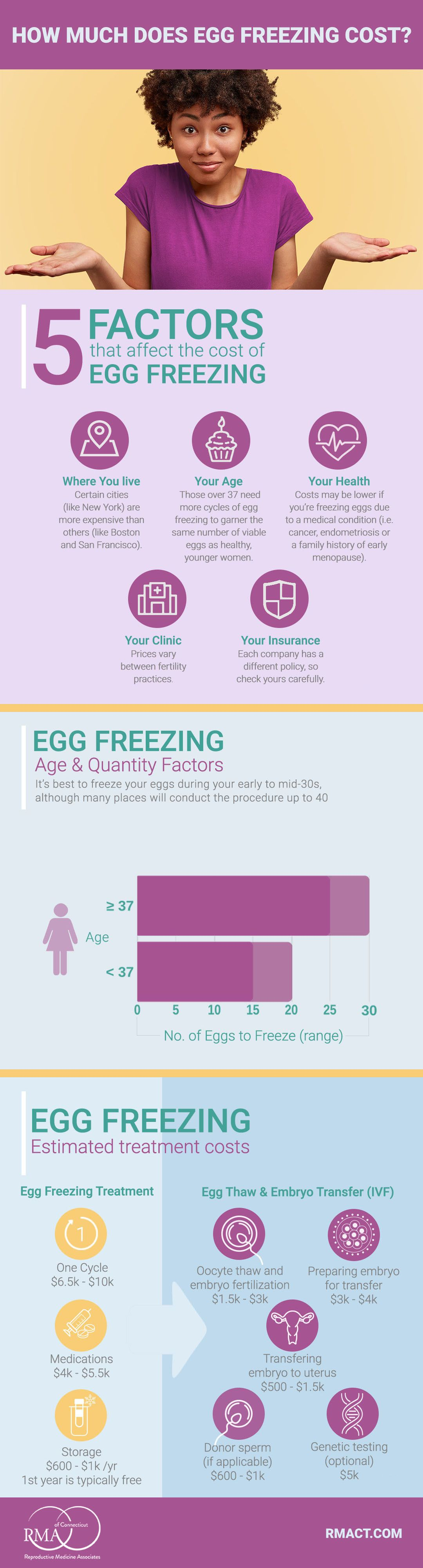 How Much Does Egg Freezing Cost Freezing Eggs Embryo Transfer Everything Baby