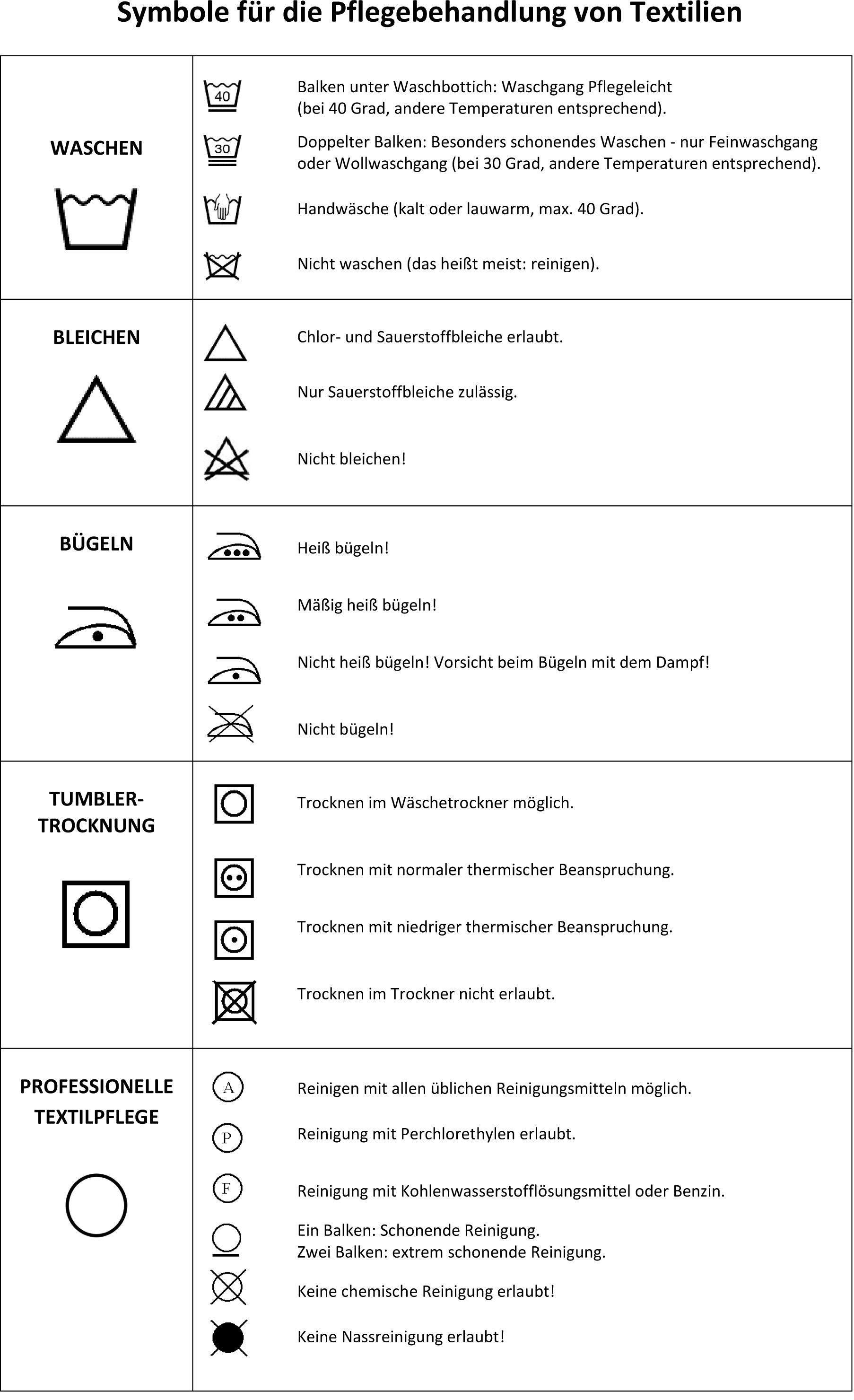 Symbole für die Pflegebehandlung von Textilienjpg 1806×2