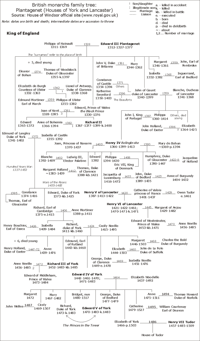 william the conqueror family tree kings of england family tree british history