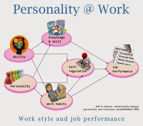 Work style assessment in employee selection is cost effective - performance assessment