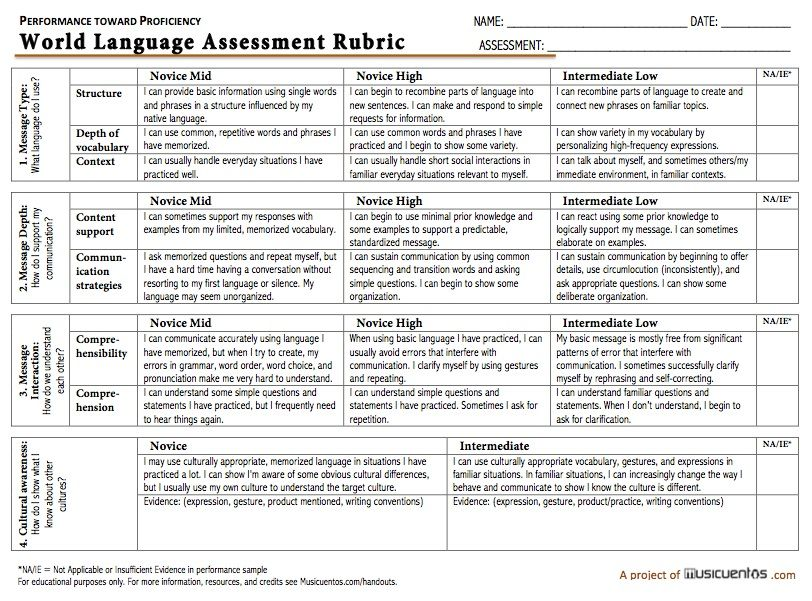 rubrics for spanish essays Home teachers atwood, chad spanish i, ii, iii & iv writing rubric all writing  exercises, tests or quizzes will be based upon the following rubric spanish ii.