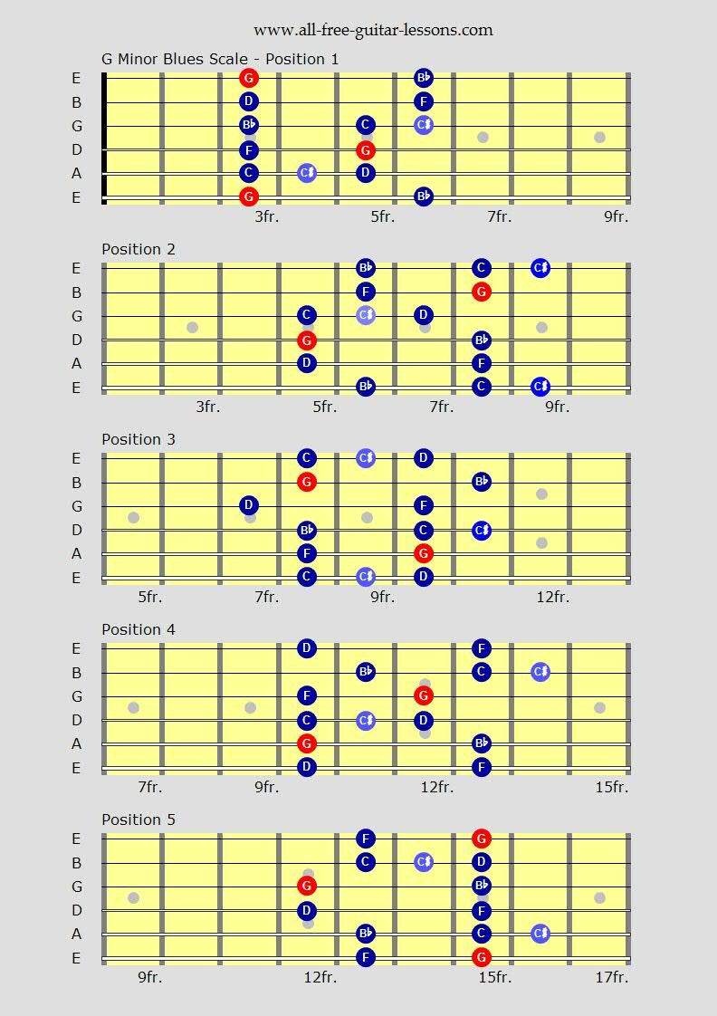 Guitar scales charts for major minor penatonics and more for learn blues guitar scales for that real blues flavour over any blues chord progression hexwebz Images