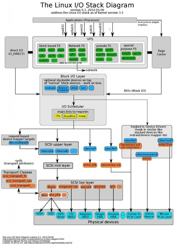 Linux I/O Stack Diagram … | network and I T  in 2019…