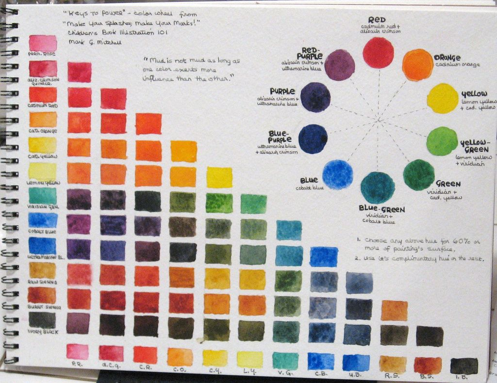Munsell System Red Yellow Green Blue And Purple Mix Together To Form Five Other Colors This Diagram Uses The Watercolor Mixing Chart