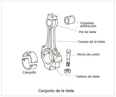 Estudio Del Motor Elementos Moviles Motores Mecanica Automotriz Basica Ingenieria Mecanica Automotriz