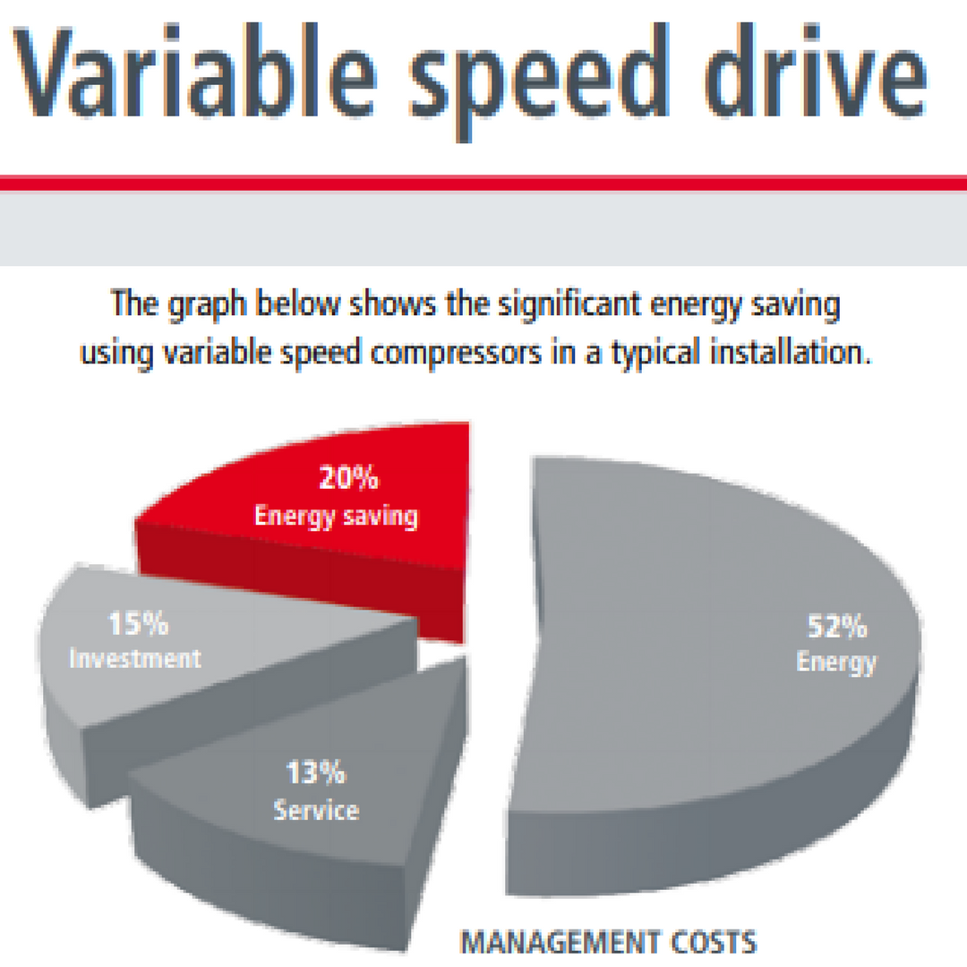 Make savings with Variable Speed Compressors like the