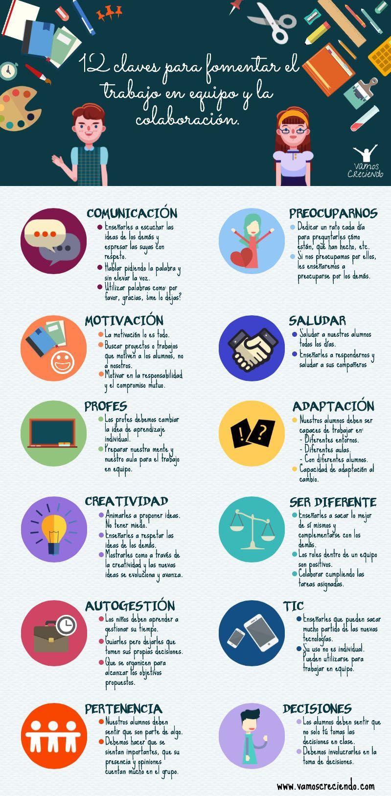12 Claves Para Fomentar El Trabajo En Equipo Y La Colaboración Infografia Education Educacion Aprendizaje Trabajo En Equipo