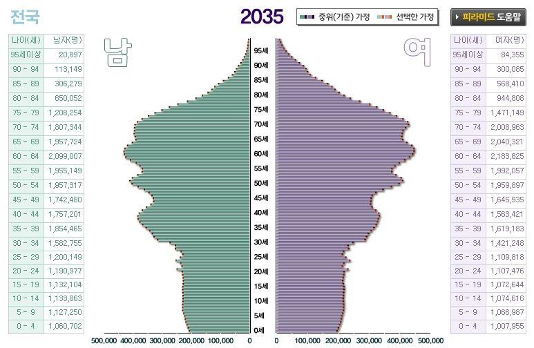 한국 인구 현황