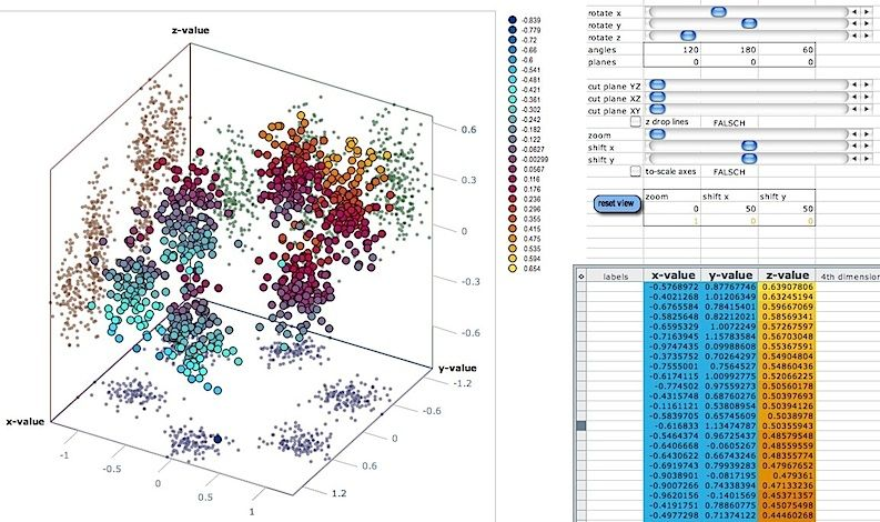 3d Scatter plots using Excel!!! Interesting Ideas Pinterest - excel graph paper