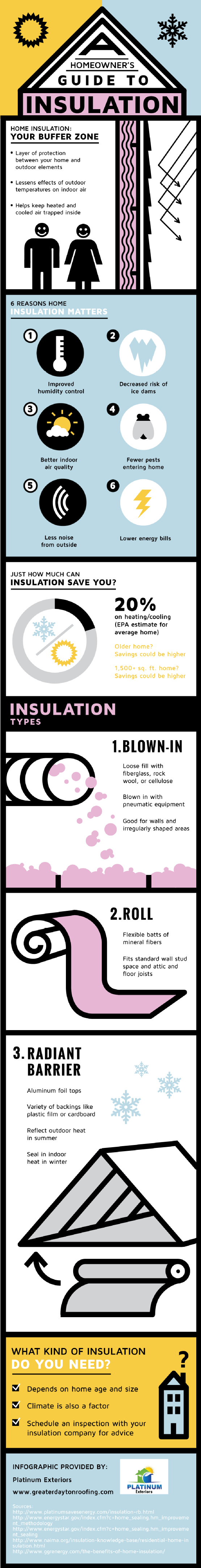 A Homeowner S Guide To Insulation Infographic For The Days When I Start Building That Castle Of Mine With Images Homeowners Guide Home Insulation Insulation