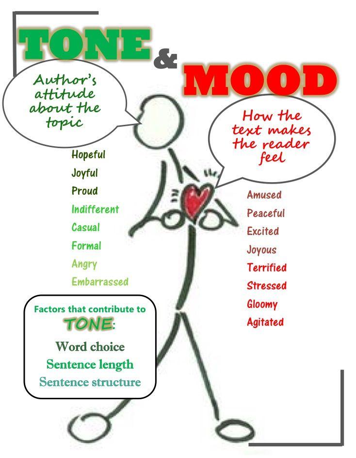 Tone And Mood Anchor Chart 6th Grade Ela Ela Anchor