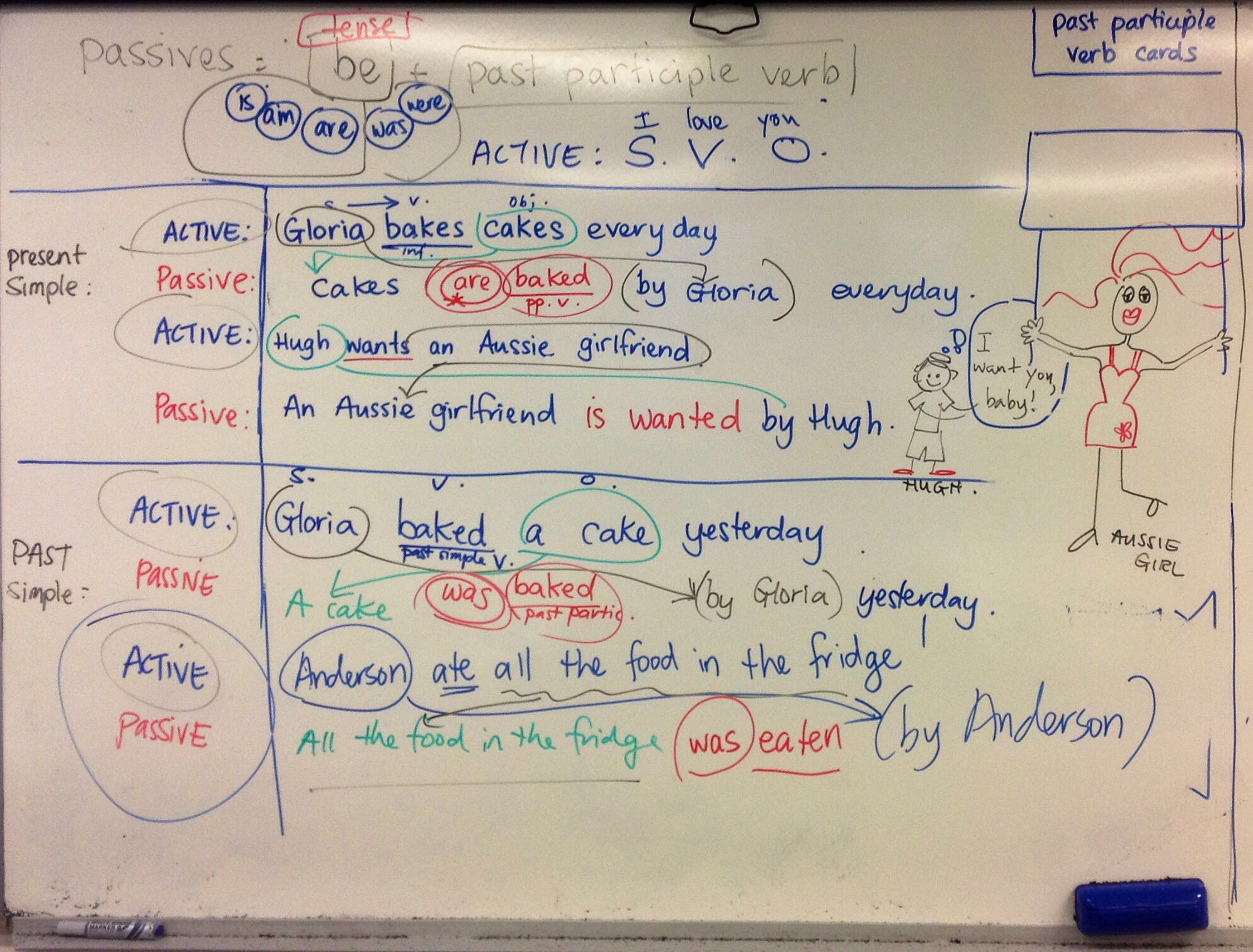 Active And Passive Voice With Images