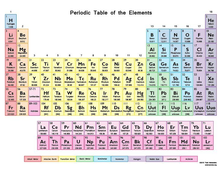 Pin by asotoroxx on chemistry pinterest chemistry periodic table battleship periodic table chartatomic numbertable urtaz Image collections
