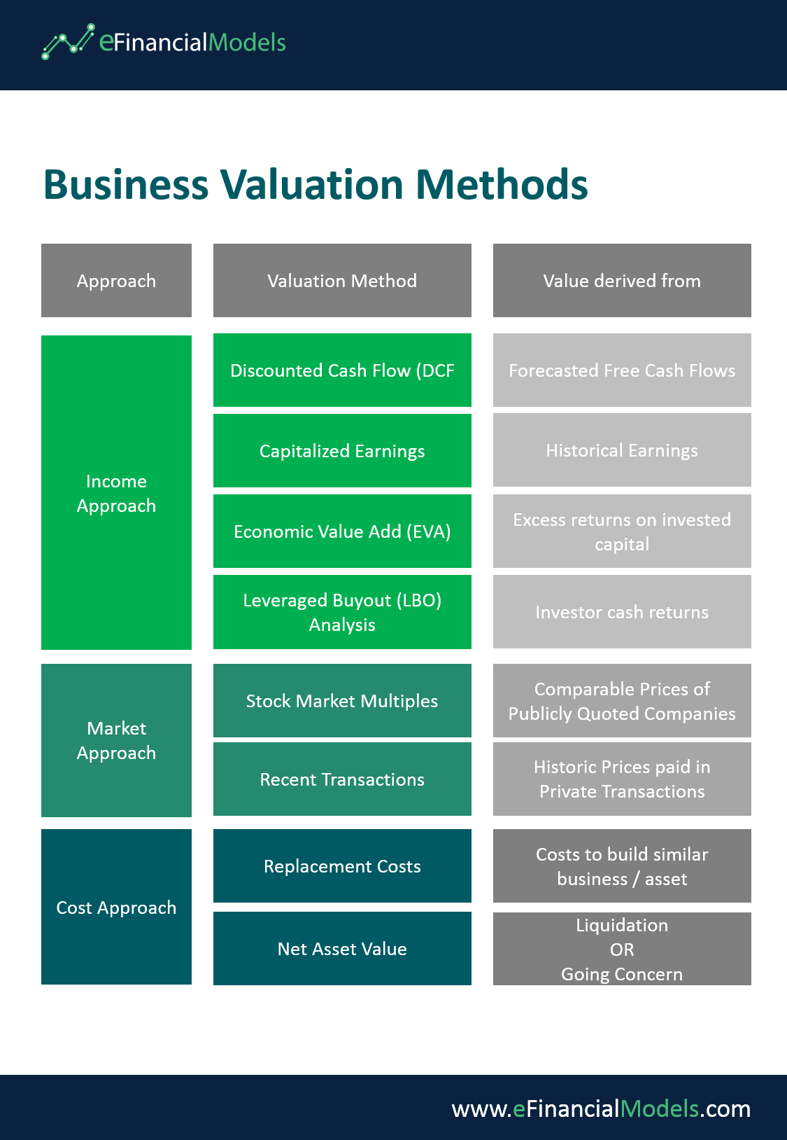 There Are A Variety Of Business Valuation Methods To Choose From Learn Which One To Use Whe Business Valuation Financial Modeling Business Strategy Management