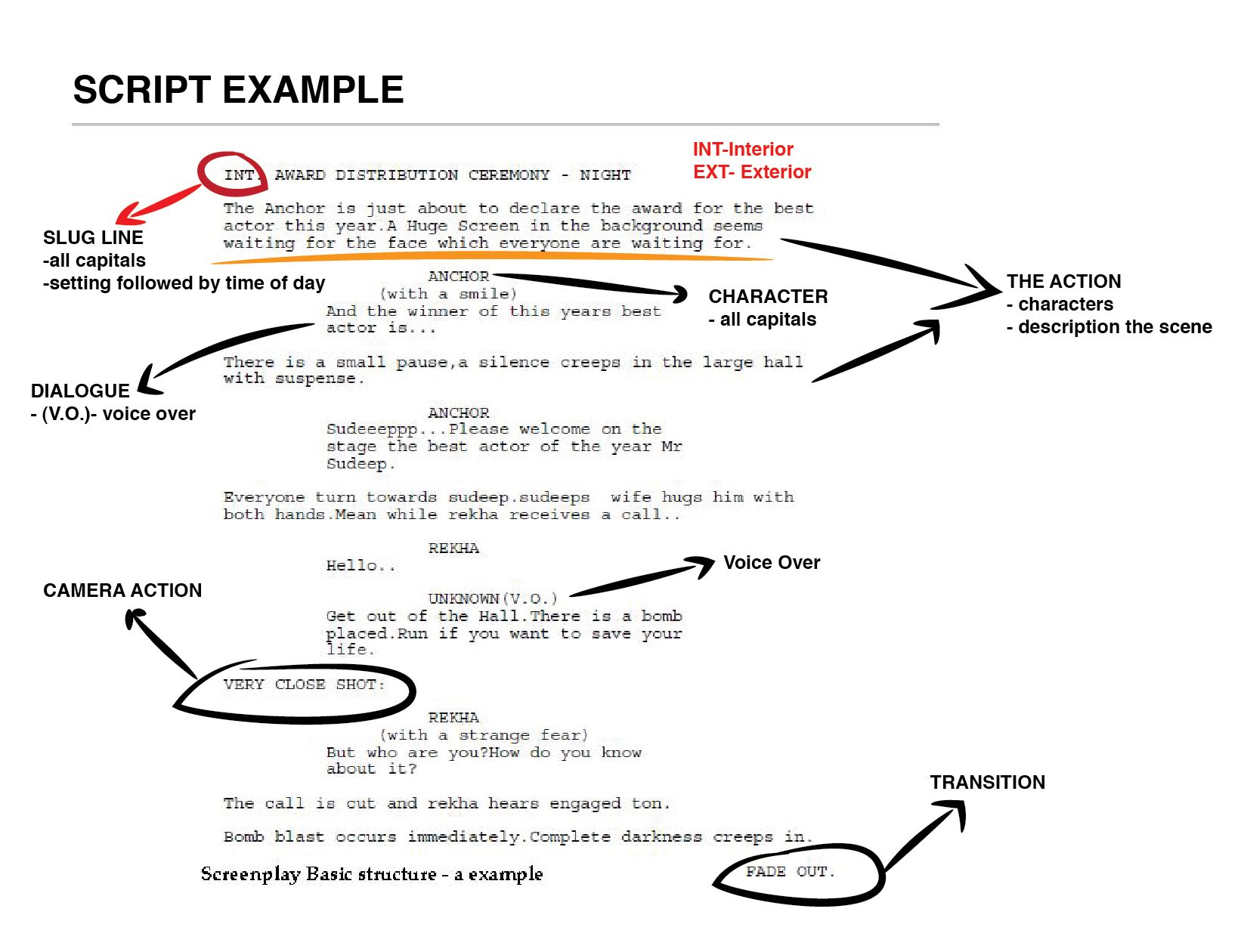 format of script writing A script writing template is the thing that can work wonders for your play as it helps you to make scene by scene sequence of your story in a single format these templates give you an appropriate way to make your artist connect necessary feel, expressions and dialogues together thus resulting in a powerful presentation of your imagination.