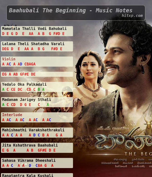 Piano Notations Of Mamatala Talli From Baahubali In 2020 Piano Notes Songs Song Notes Piano Sheet Music Letters
