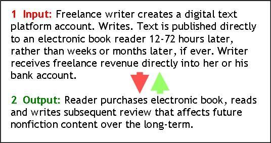 So I am going to assist you to get freelance writing Jobs Existing