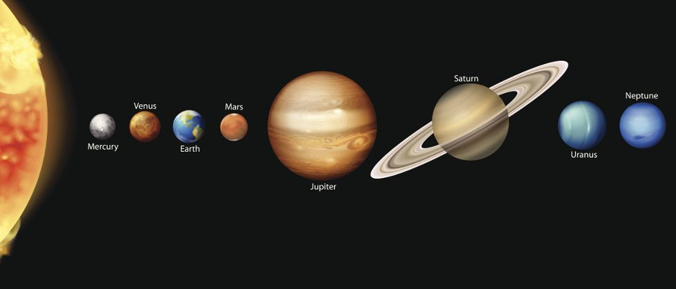 Size/order of planets | Creation | Planets, Solar System y ...