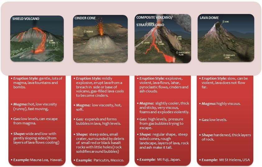 Types of volcanoes youtube.