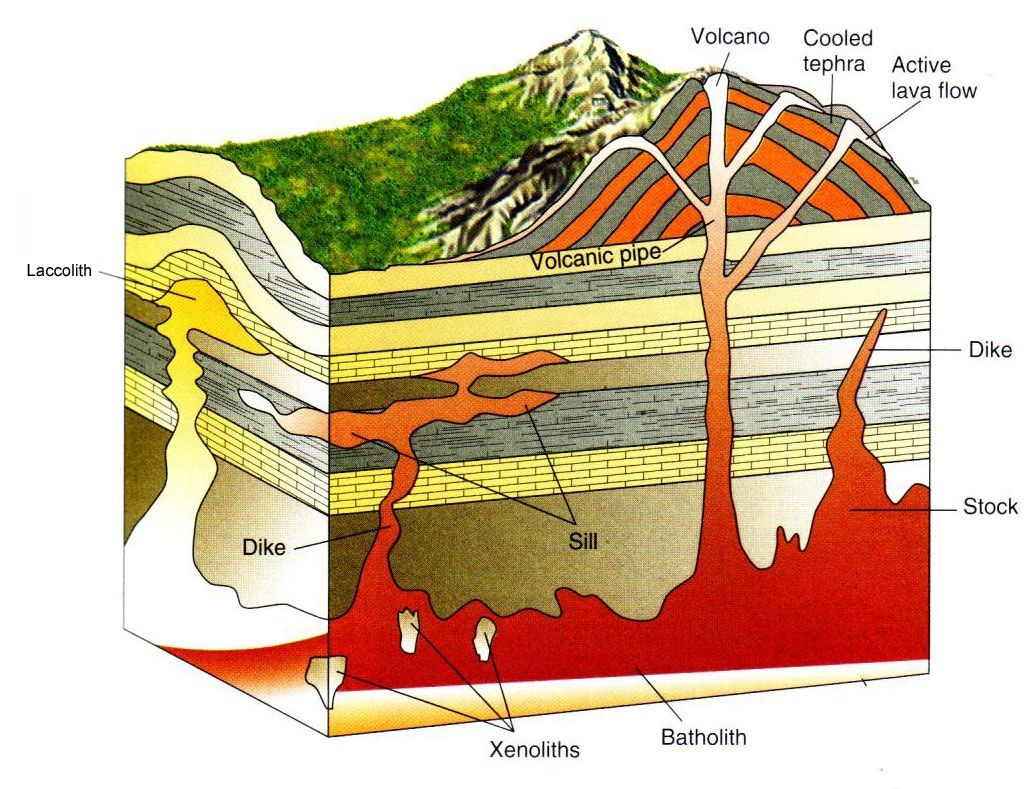 Diagram That Intrusive Igneous
