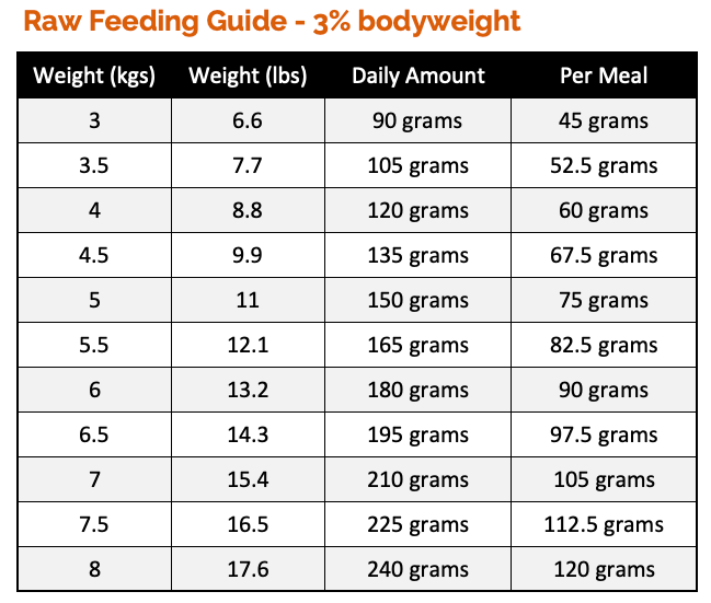 How Much Raw Food To Feed A Cat Check Our Raw Feeding Guides Cat Feeding Cat Feeding Guide Raw Feeding For Dogs