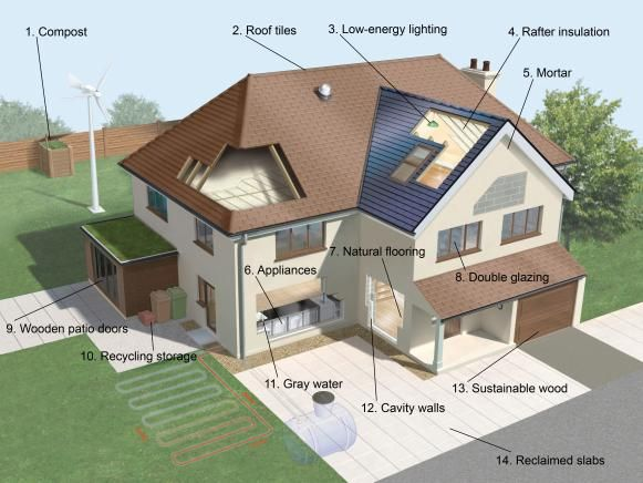Eco friendly home projects