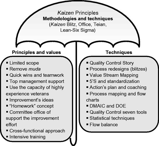 Kaizen Principles  Project Management And Pmbok    Pm