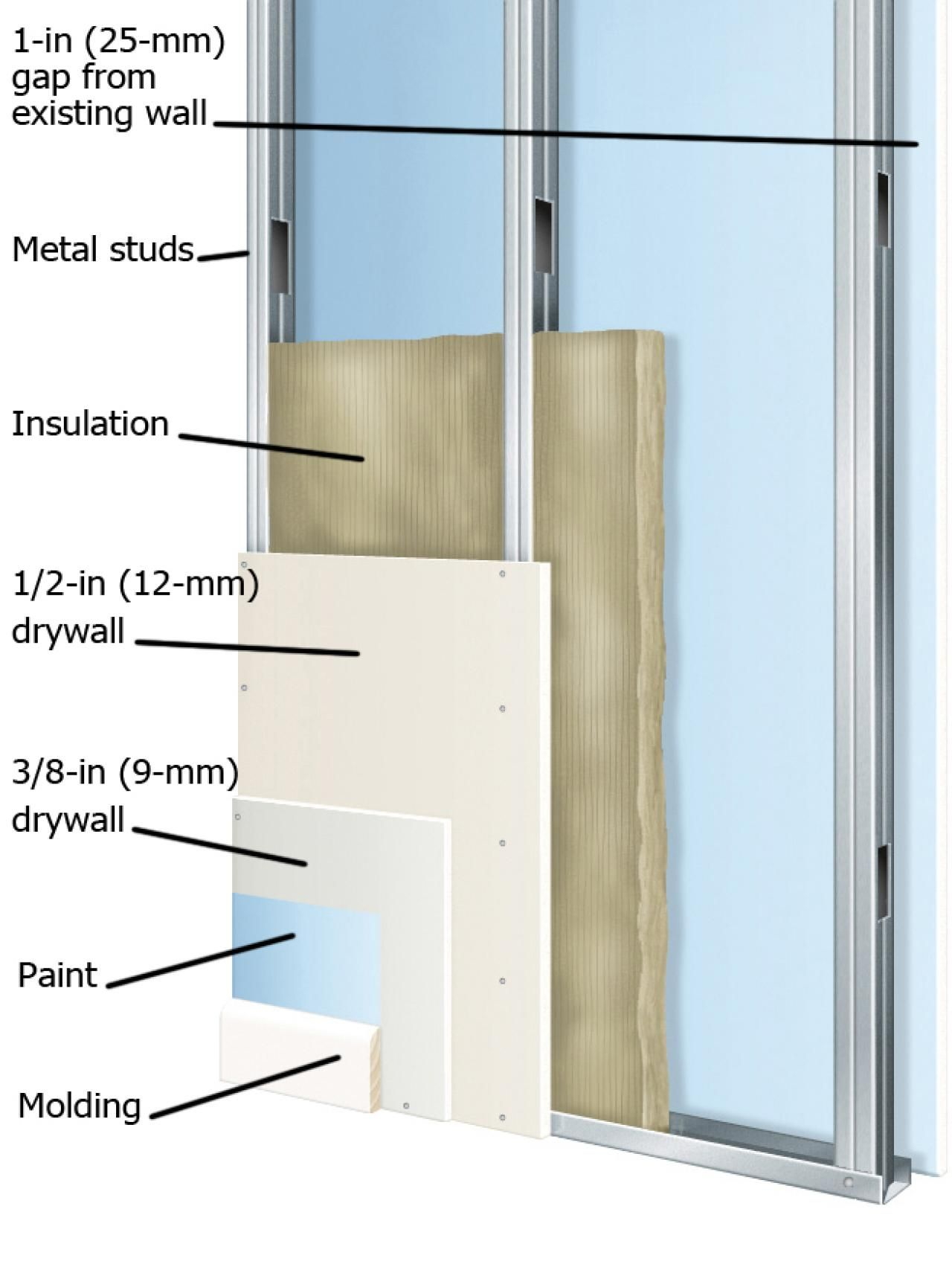 Soundproofing a Wall | Pinterest | Walls, Room and Insulation