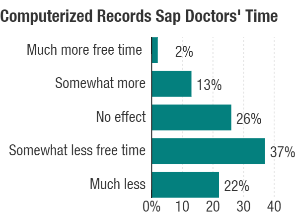 Electronic Medical Records Built For Efficiency Often Backfire