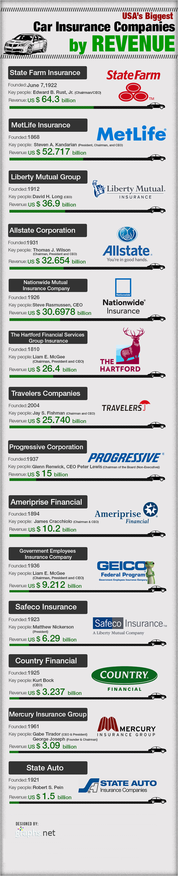 Usa Car Insurance Companies By Revenue Infographic Car Insurance