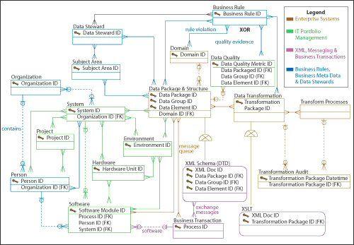 Metadata model   ict   Data quality, Diagram, Business