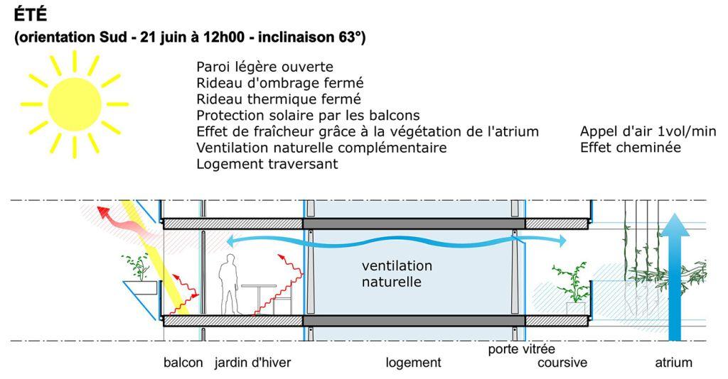 Plan Logement Trignac Lacaton Et Vassal Ecosia