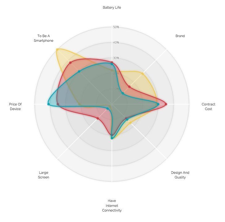A new design for a radar chart in D3js You can read more about in