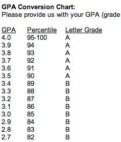 Gpa Conversion Chart  College Life