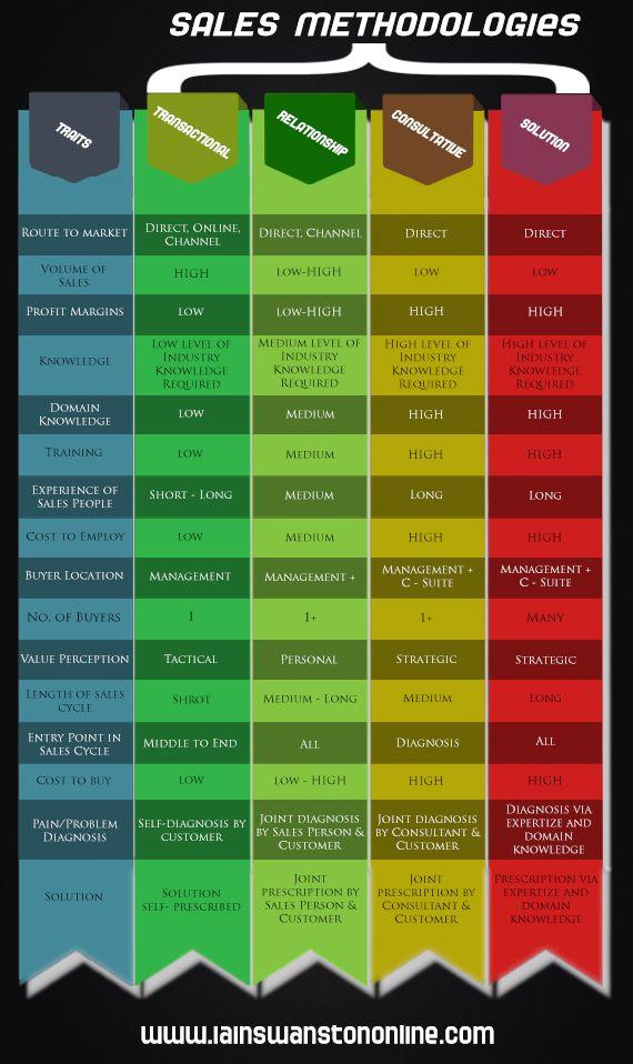 Sales Methodology Marketing Pinterest Sales Process