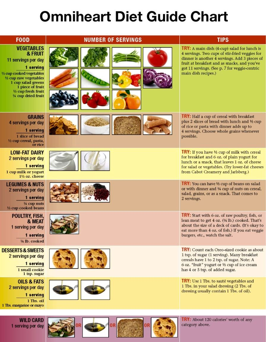 Omniheart Diet Guide Chart Healthy Weight Loss, Heart Healthy Diet, Heart  Diet, Lose