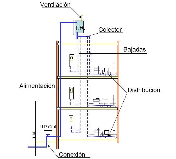 Resultado De Imagen Para Espacio Tecnico Tanque De Agua Instalaciones Sanitarias Instalacion Tanque De Agua