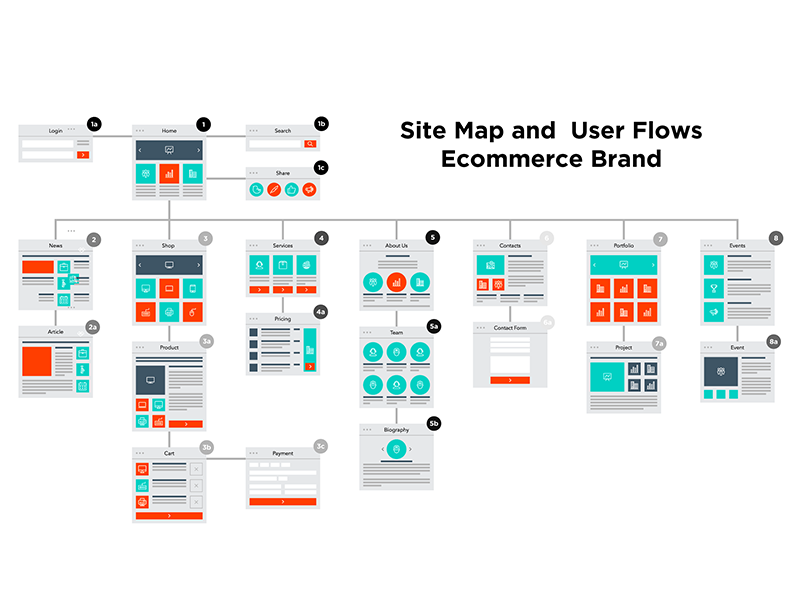 Sitemap for Dashboard design, Web