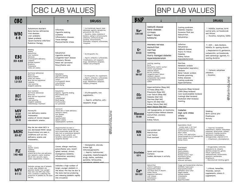 Cbc Complete Blood Count Bnp Nurse Chart Nursing School Rationales Crtical Lab Values Cheat Sheet Nclex Causes S
