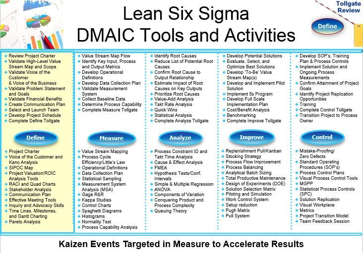 LSS DMAIC Tools and Activities   Lean Six Sigma   Six sigma