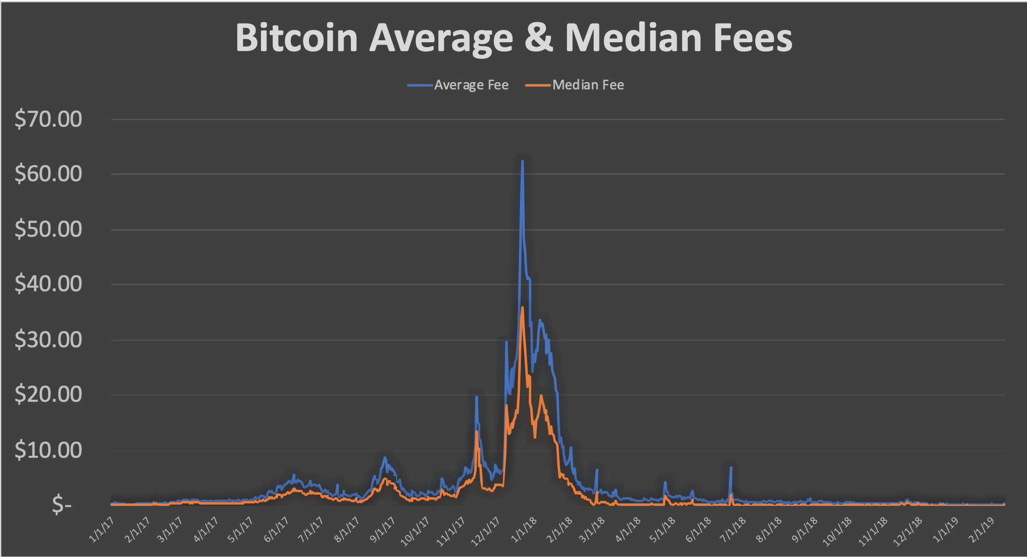Transaction Fees Make The Bitcoin Blockchain Go Round The Miners Are Compensated For Their Efforts Not Only T Bitcoin Bitcoin Transaction Cryptocurrency News
