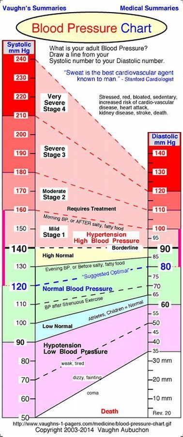 Image Result For Scale For Low Blood Pressure Headachechart