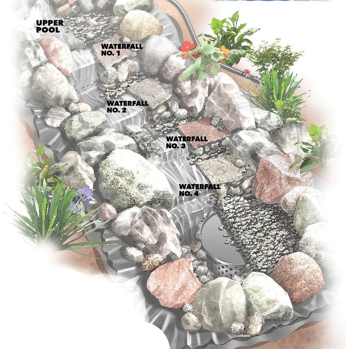 Build a backyard waterfall and stream in 2020 waterfalls