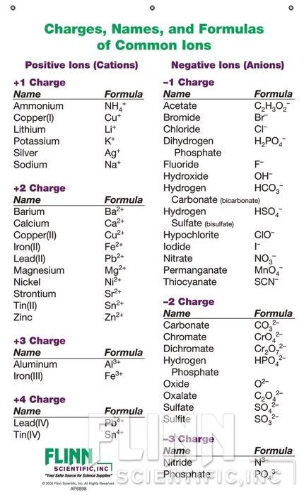 The ion names formulas and charges chart for chemistry classrooms comprehensively lists of cations anions allowing students to also formula sheet ap in rh pinterest