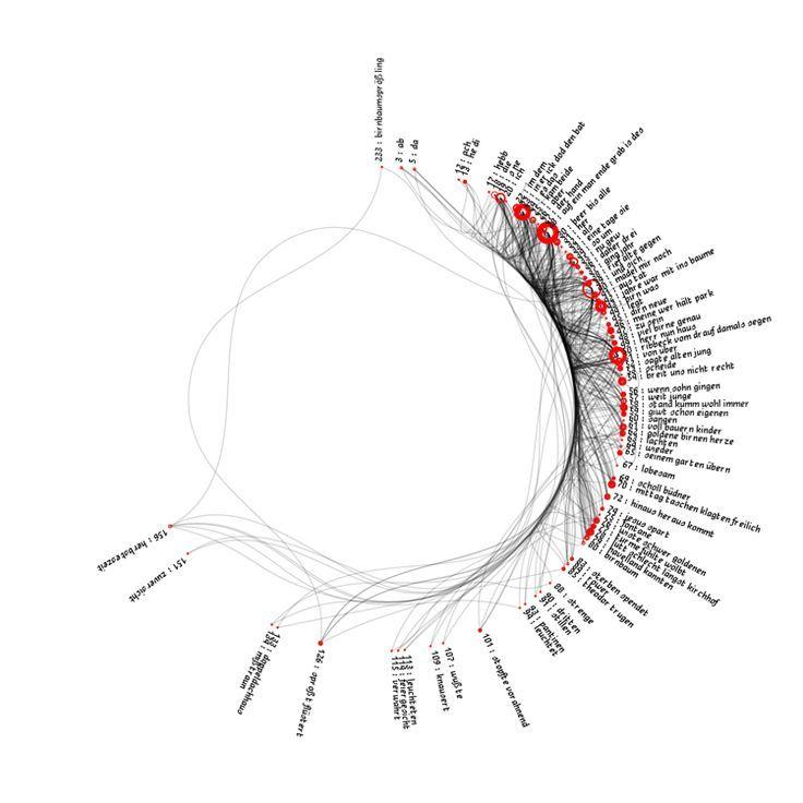 Visualisation of the poem »Herr von Ribbeck auf Ribbeck im
