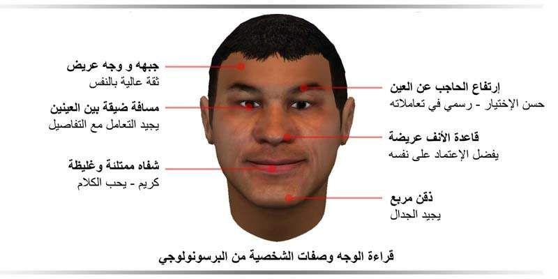 قراءة الوجه عبر التاريخ مدونة أسرار الوجه Face Reading Body Language Self Development