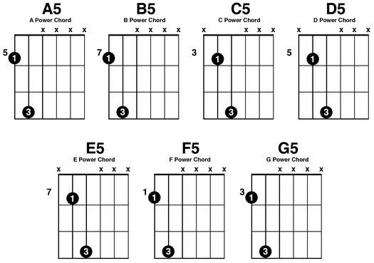 Common Power Chords  Guitar    Power Chord Guitars