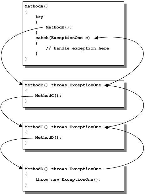 Exception Handling In Java Computer Science Programming Basic Computer Programming Java Programming Tutorials