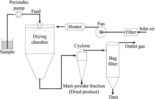 Schematic diagram of the small-scale spray dryer ... on